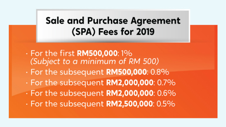 SPA, Stamp Duty, And Legal Fees For Malaysian Property